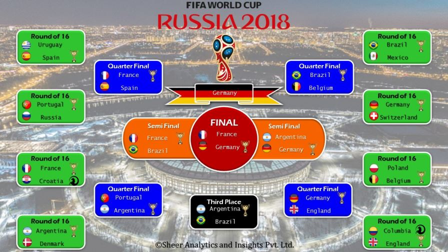 Who will win the FIFA World Cup 2018? Sports analysis by