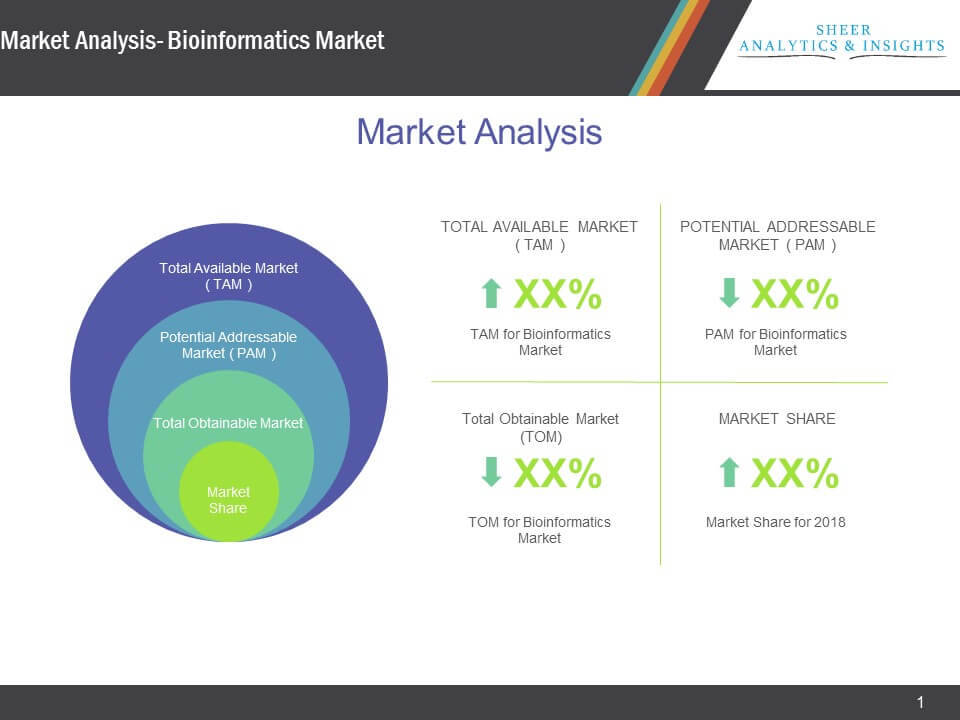Bioinformatics Market Analysis