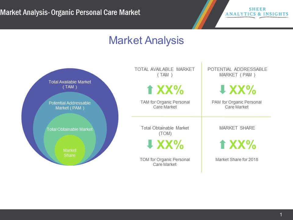 Organic Personal Care Market Analysis