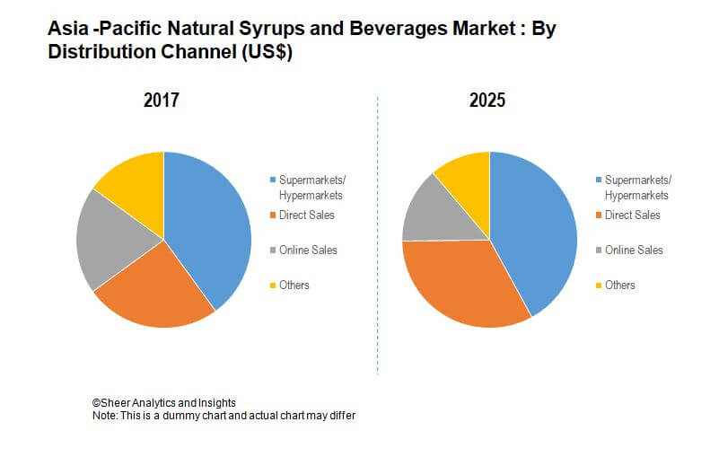 affd67f97e5 Asia-Pacific Natural Syrups And Beverages Market - Global Industry ...
