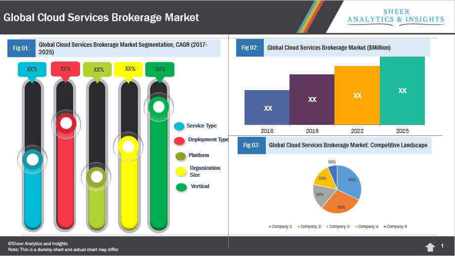 Global Cloud Services Brokerage Market