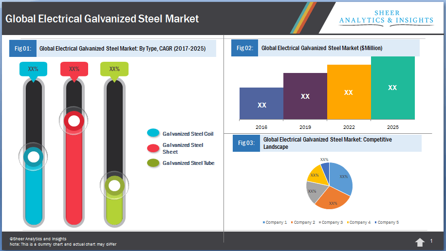 Global Electrical Galvanized Steel Market