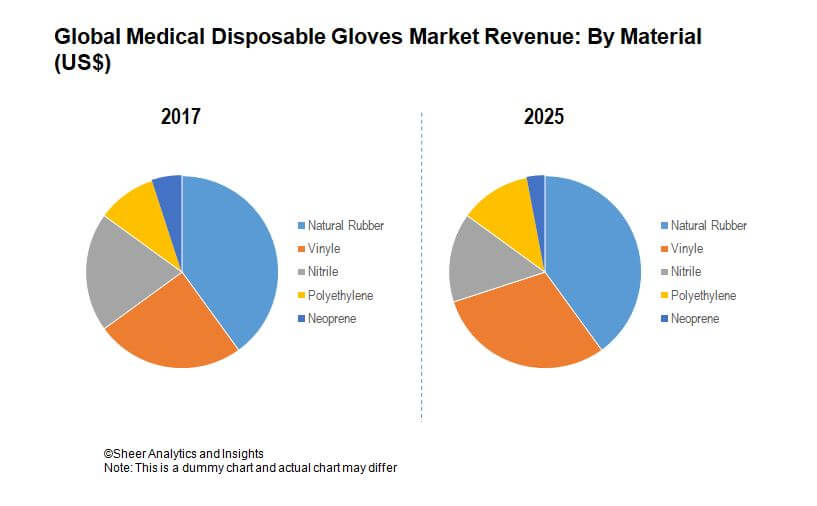 disposable gloves market global industry trends The disposable pvc gloves market is highly price sensitive it is challenging for disposable pvc glove manufacturers to offer good quality gloves at affordable pricesthe disposable pvc gloves market consists of a large number of small and large players which compete on price.