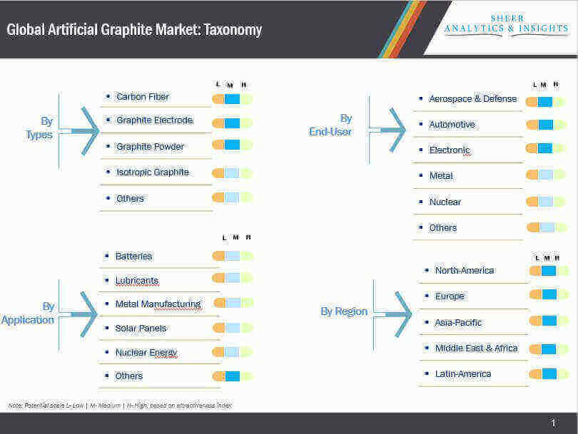 global artificial graphite market