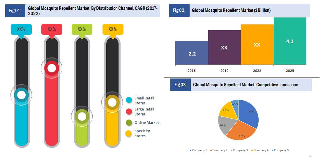 Global Mosquito Repellent Market