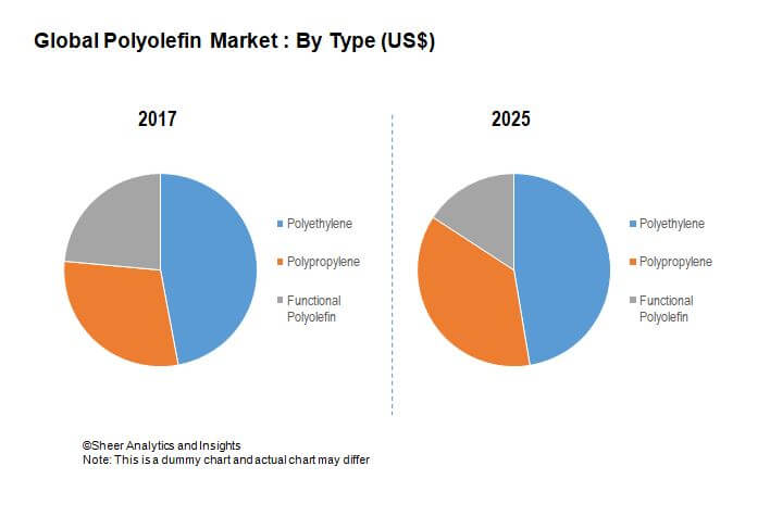 Polyolefins Market - Global Industry Analysis by 2025