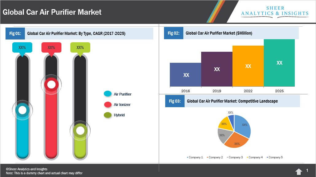 Global Car Air Purifier Market