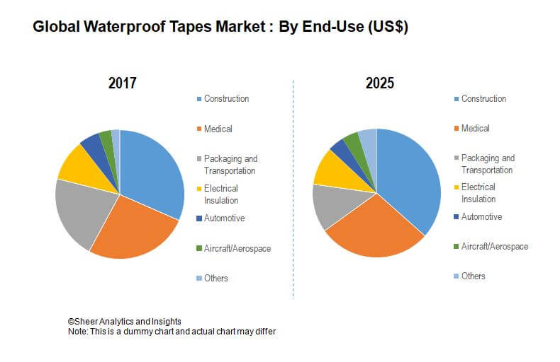 Waterproof Tapes Market - Global Industry Analysis By 2025