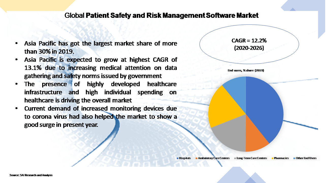 Global Patient Safety and Risk Management Software Market