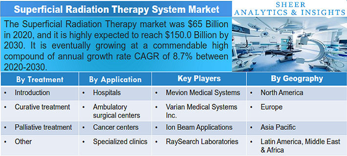 Superficial Radiation Therapy Market